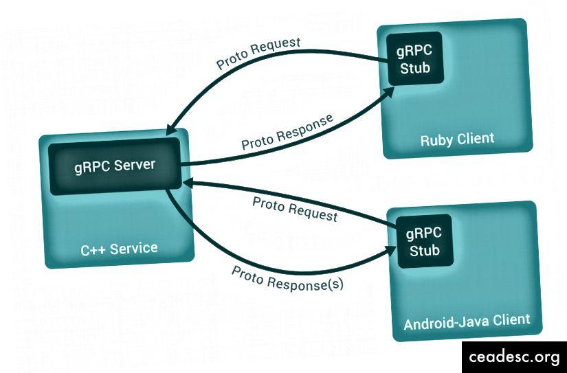 gRPC-arkkitehtuuri