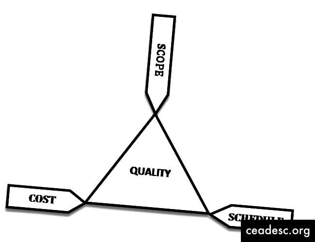 Projektinhallinnan kolmio (kuva Wikipediasta)