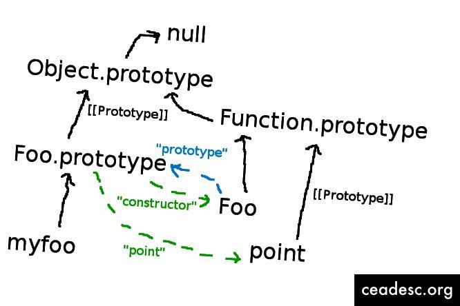 Əvvəlki kod nümunəsi üçün prototip iyerarxiya diaqramı