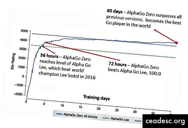 Un gráfico de