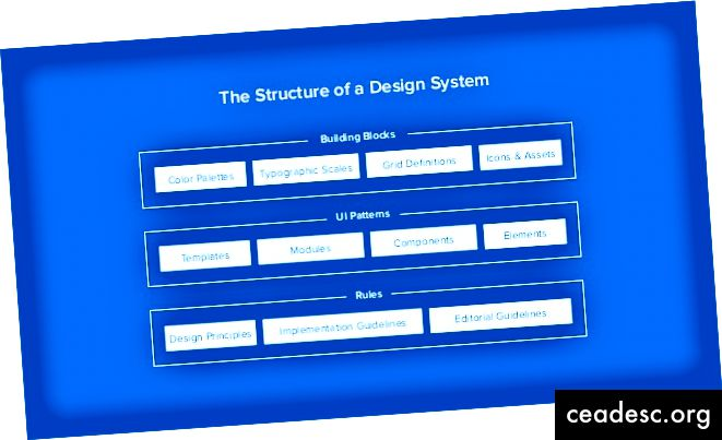 UX Pin - projekteerimissüsteem