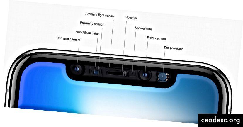 La muesca del iPhone X alberga una gran variedad de sensores que permiten FaceID