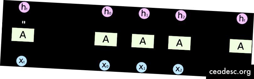 kun Xt tulee sisään, Xt-1: n piilotettu tila yhdistetään Xt: n kanssa ja siitä tulee verkon tulo ajankohtana t. Tämä prosessi toistetaan jokaiselle näytteelle aikasarjassa.