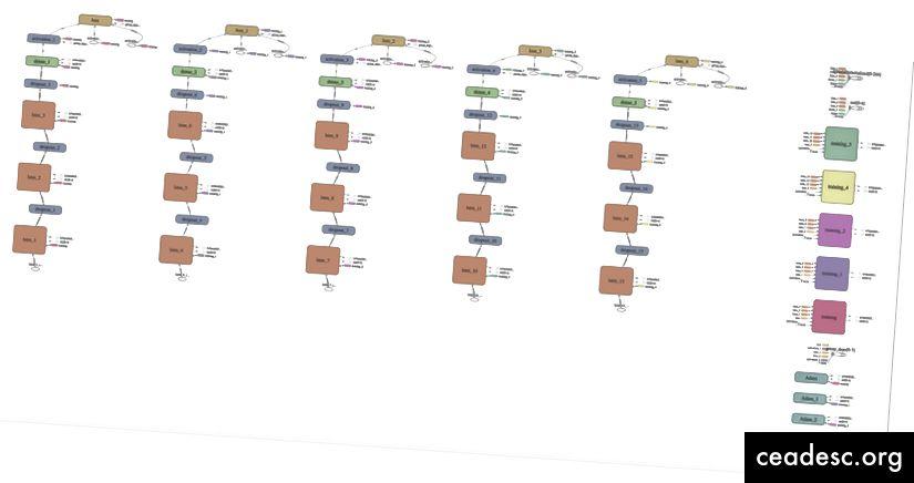 TensorFlow-laskentakaavio viedään TensorBoardista