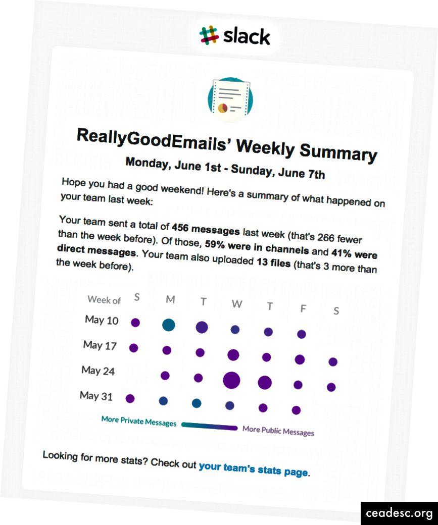 Tõesti headel meilidel on suurepäraseid näiteid (saidilt: https://reallygoodemails.com/promotional/email-digest/slack-reallygoodemails-updates/)