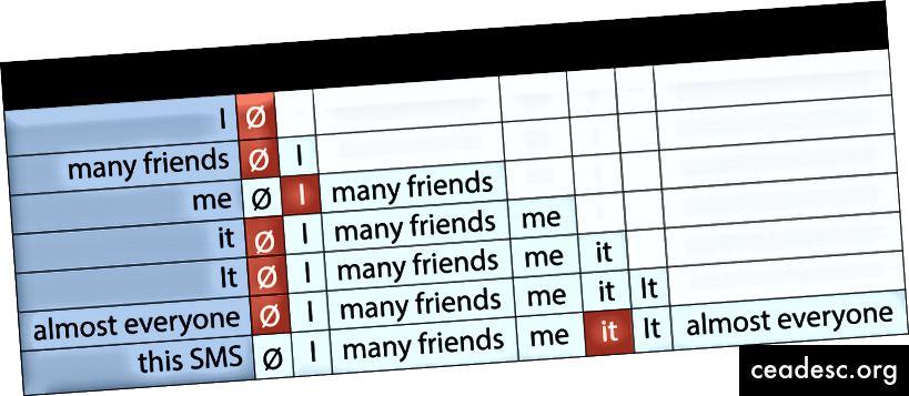 Tabel peamiste mainimispaaride kohta meie kahe lause näites (punased positiivsed sildid)