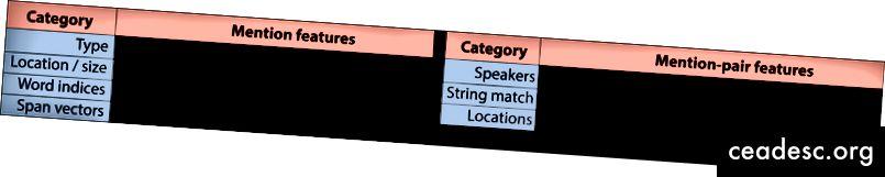 Väljavõtete funktsioonid mainimiseks ja mainimispaaride jaoks. Span vektorid on sõnavektorite eelnevalt arvutatud keskmine.
