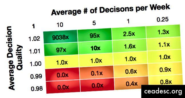 Tuloksen kertoimet yhden vuoden päätöksentekoa varten (231 työpäivää)