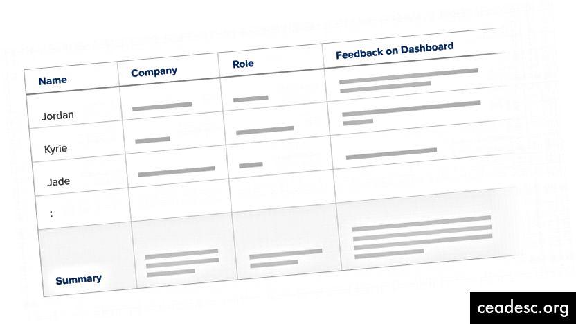 Klientkõnede märkmete jälgimiseks kasutame sageli arvutustabeleid. Iga kliendi kohta on üks rida ja me transkribeerime võtmepakkumised sõna-sõnalt, et neid hiljem viidata. Pärast kõnesid on arvutustabelid hõlpsamad klientide jaoks ühiste teemade leidmine.