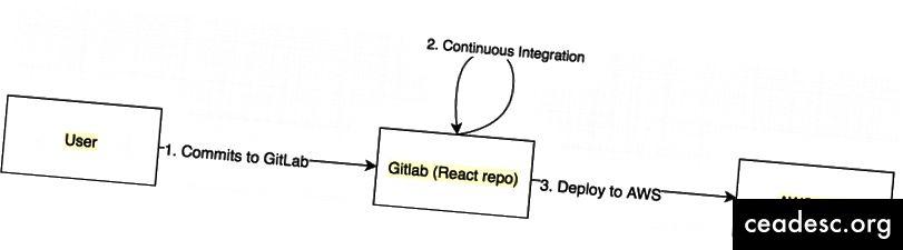 CI y CD para la aplicación reaccionar