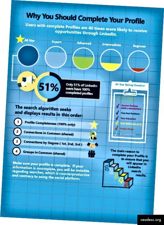 LeisureJobs-dan gələn bu infoqrafik mükəmməl LinkedIn tövsiyələri ilə doludur