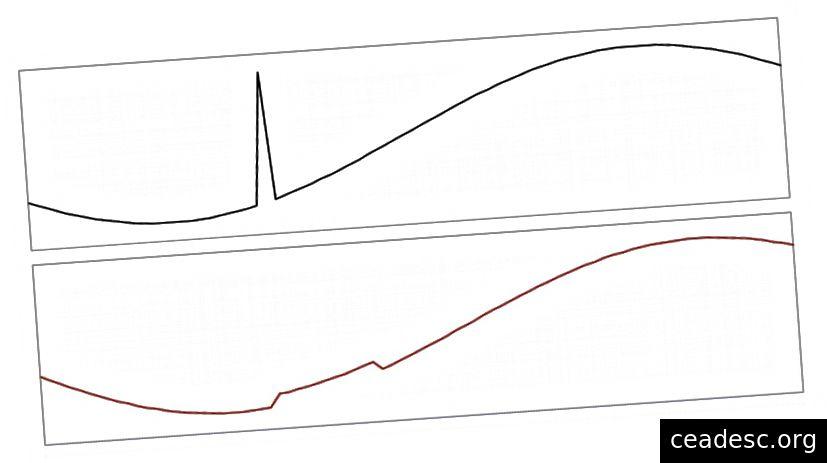 Graf input biasa berbanding input selepas penggunaan penapis pas rendah