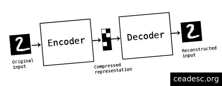 Autoencoder