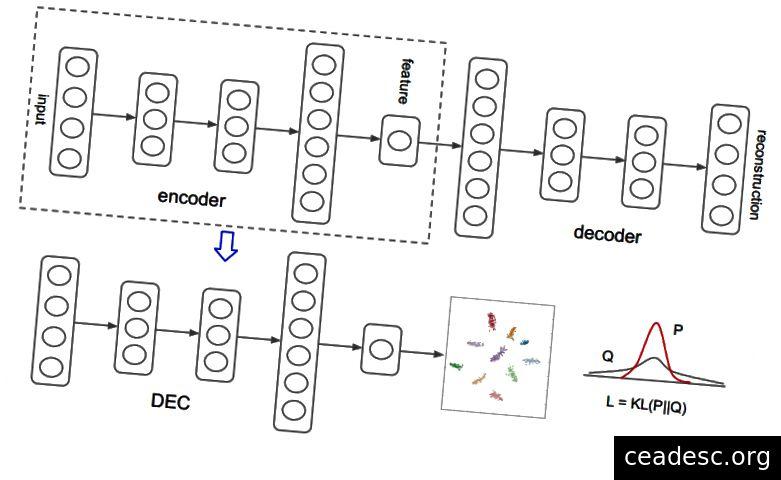 Structure de modèle de clustering