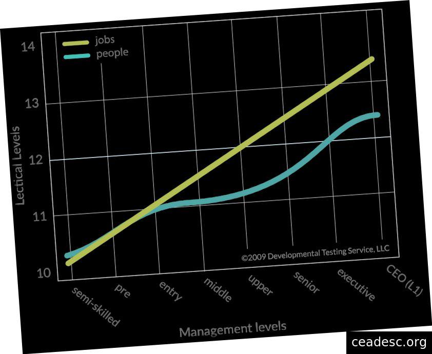 مقارنة مستوى تعقيد الوظائف مع تعقيد تفكير القائد / المدير