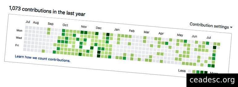 Ötən il ərzində GitHub yazılarımın anlıq görüntüsü