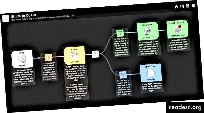 Exemple de flux de travail d'une liste de tâches simples - www.alfredapp.com