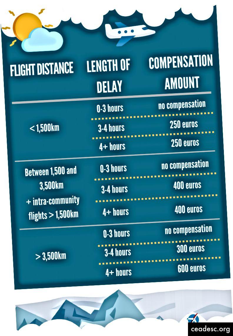 Fonte: claimcompass.eu