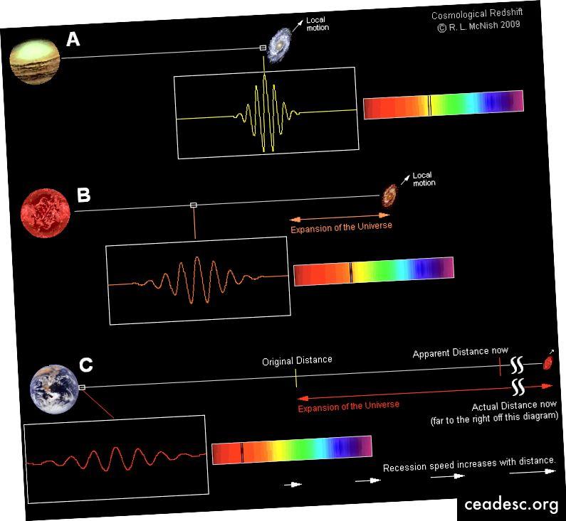 كلما كانت المجرة أبعد ، كلما توسعت أسرع عنا ، وكلما زاد الضوء الأحمر. ستكون المجرة التي تتحرك مع الكون المتمدد أكثر عددًا من السنوات الضوئية ، اليوم ، من عدد السنوات (مضروبة في سرعة الضوء) التي أخذها الضوء المنبعث منها للوصول إلينا. (لاري MCNISH من مركز RASC كالجاري)