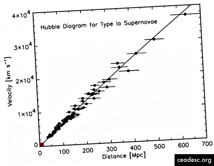 علاقة الانزياح نحو الأحمر بالنسبة للمجرات البعيدة. إن النقاط التي لا تقع تمامًا على الخط ترجع إلى عدم التوافق الطفيف مع الاختلافات في السرعات الخاصة ، والتي لا تقدم سوى انحرافات طفيفة عن التوسعات المرصودة بشكل عام. كانت البيانات الأصلية من إدوين هابل ، التي كانت تُستخدم لأول مرة لإظهار الكون تتوسع ، كلها ملائمة في الصندوق الأحمر الصغير في أسفل اليسار. (روبرت كيرشنر ، PNAS ، 101 ، 1 ، 8-13 (2004))