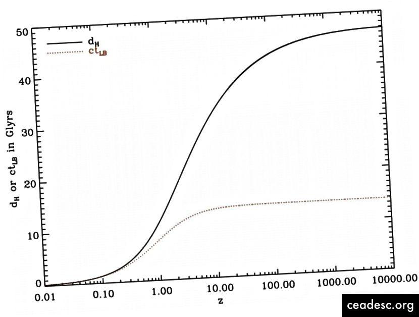 الاختلافات بين تفسير قائم على الحركة فقط للون الأحمر / المسافات (الخط المنقط) وتوقعات النسبية العامة (الصلبة) للمسافات في الكون المتمدد. بالتأكيد ، توقعات GR فقط هي التي تطابق ما نلاحظه. (WIKIMEDIA COMMONS USED REDSHIFTIMPROVE)