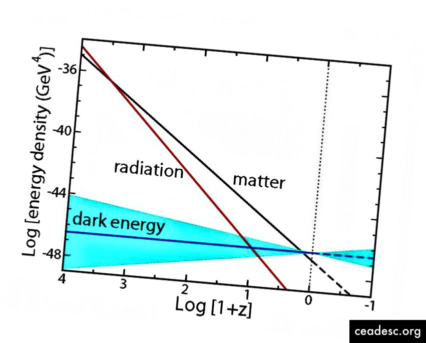 في حين أن كثافات طاقة المادة والإشعاع والطاقة المظلمة معروفة جيدًا ، فلا يزال هناك مجال كبير للمناورة في معادلة حالة الطاقة المظلمة. قد يكون ثابتًا ، لكنه قد يزيد أو ينقص في القوة بمرور الوقت أيضًا. (قصص كمية)