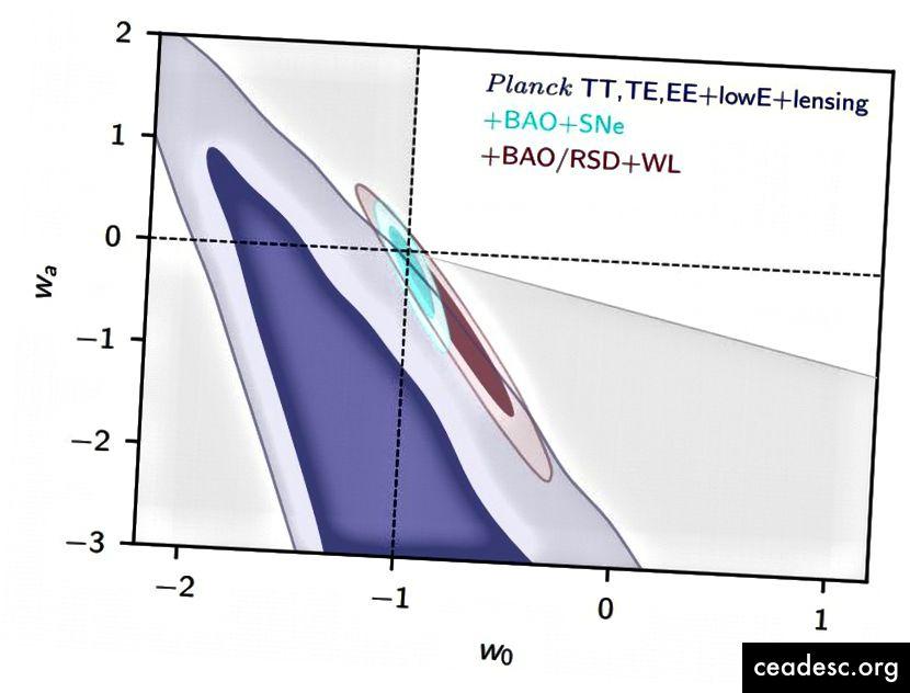 من جانبها ، لا توفر بيانات بلانك قيودًا شديدة الشدة على معادلة حالة الطاقة المظلمة. ولكن عندما نجمعها مع المجموعة الكاملة لبيانات الهيكل واسع النطاق (BAO) ومجموعات بيانات المستعرات الأعظمية المتاحة ، يمكننا أن نثبت بشكل قاطع أن الطاقة المظلمة تتسق للغاية مع كونها ثابتًا كونيًا خالصًا (عند تقاطع الخطين المنقطين) . لا يوجد حافز للبدائل الأخرى التي تمتلك معلمات مجانية إضافية. (نتائج PLANCK 2018. سادسا. المعلمات التجميلية ؛ تعاون PLANCK (2018))