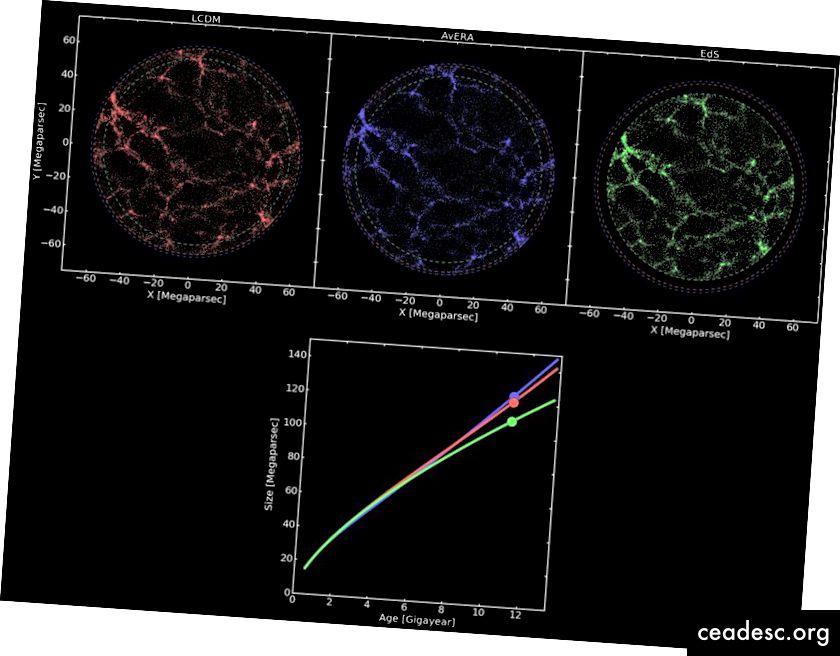 الكون ذو الطاقة المظلمة (الأحمر) ، والكون ذو الطاقة الكبيرة من عدم التجانس (الأزرق) ، والكون الحرج الخالي من الطاقة المظلمة (أخضر). لاحظ أن الخط الأزرق يتصرف بشكل مختلف عن الطاقة المظلمة. يجب أن تقدم الأفكار الجديدة تنبؤات مختلفة يمكن ملاحظتها عن الأفكار الرائدة الأخرى. (GÁBOR RÁCZ ET AL. ، 2017)