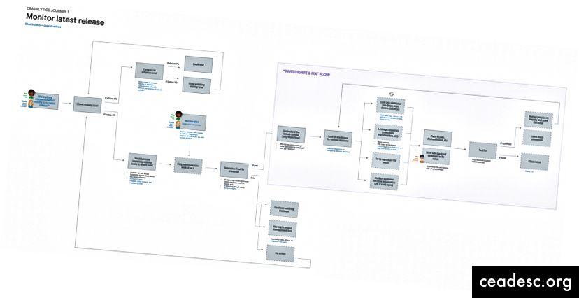 Najważniejsza podróż użytkownika w Crashlytics: monitorowanie stabilności nowo wydanej wersji aplikacji
