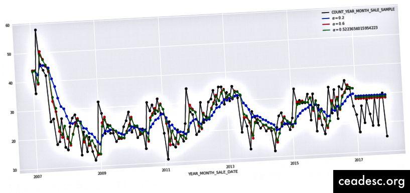 Sadə eksponensial hamarlama ilə proqnoz