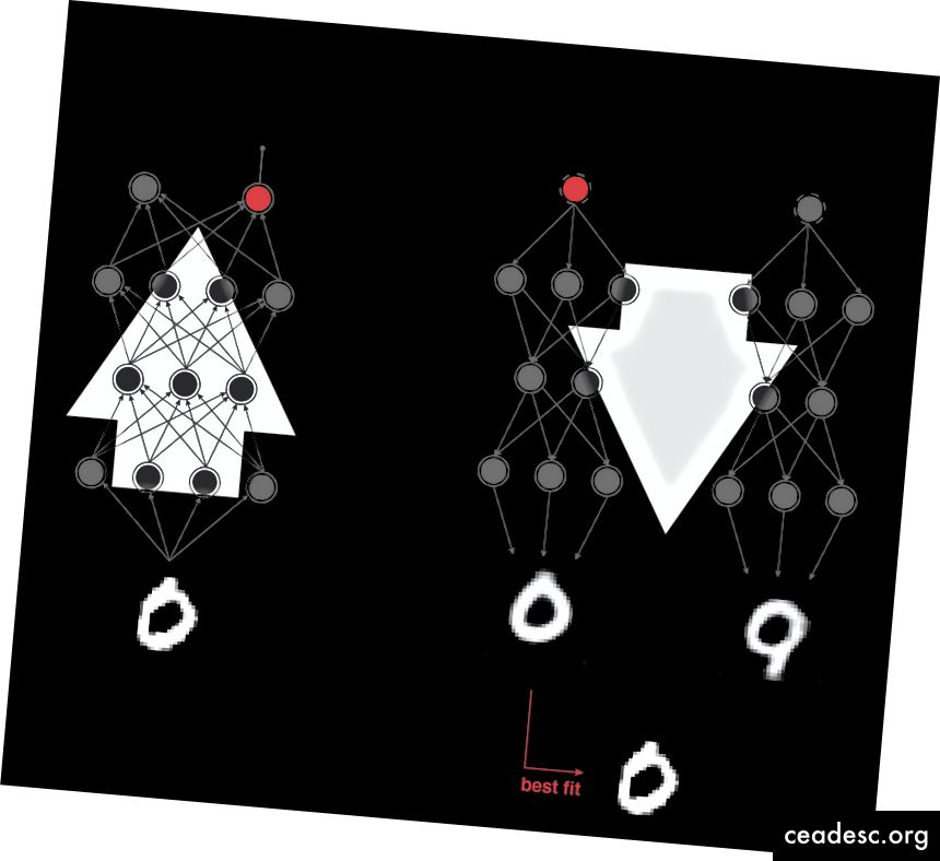 Feedforward omrežja neposredno prehajajo od slike do razreda in ne morejo preveriti, ali je razvrstitev smiselna. Naš model analize po sintezi preveri, katere lastnosti so prisotne, in jih razvrsti glede na to, kateri razred je najbolj smiseln.