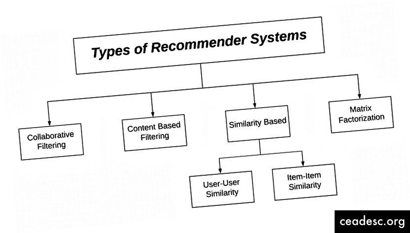 Types de systèmes de recommandation
