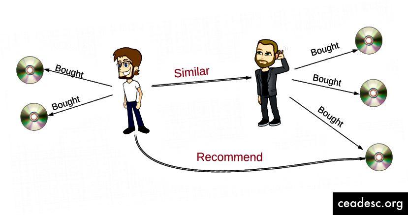USER-USER Similarité