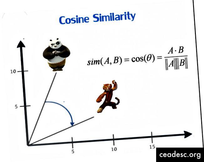 Similitude cosinus
