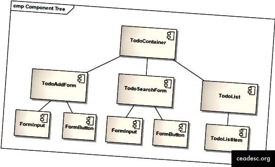 Komponentlərin ağac quruluşu