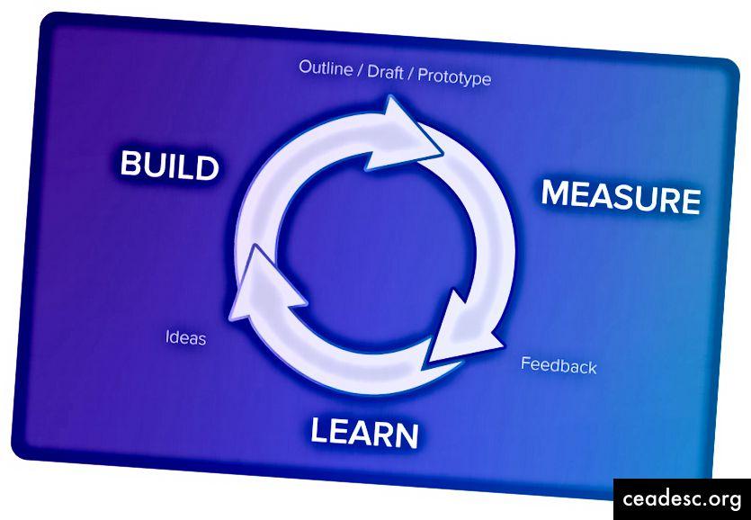 Metodologia snella in breve: costruire, misurare, imparare