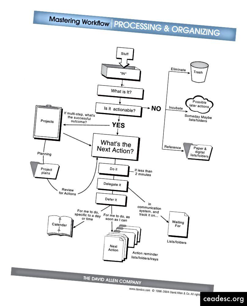 Flusso di lavoro GTD - Fonte: https://www.slideshare.net/su_vijay/workflow-for-getting-things-done