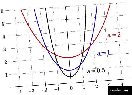 Vir slik: https://pl.wikipedia.org/wiki/Plik:Catenary-pm.svg