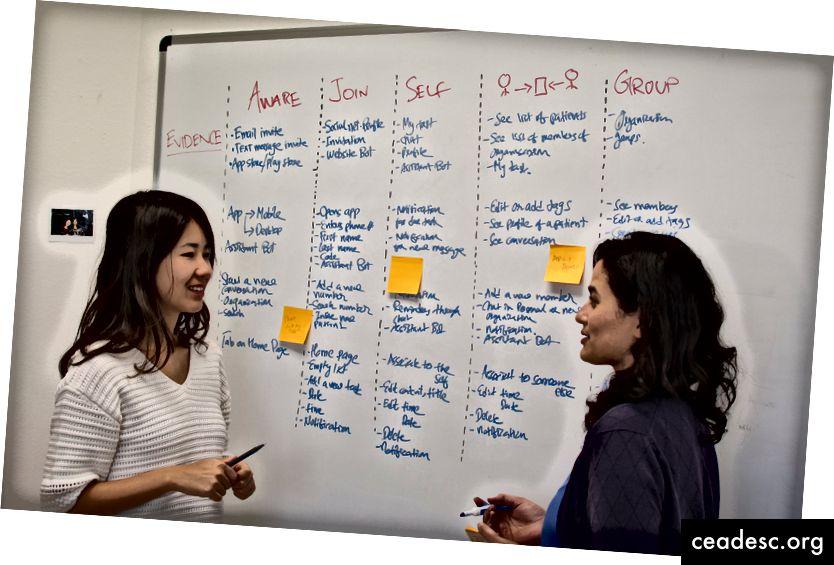 Session de tableau blanc pour développer des plans