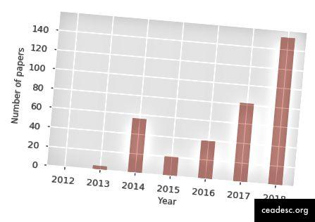 """Aastas ilmuvate teadustööde arv, mis sisaldavad mõistet """"kvantmasinõpe"""" (allikas: Google Scholar)"""