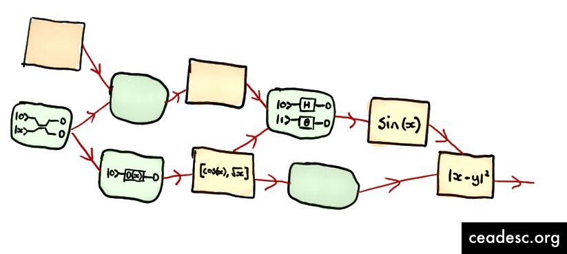 Näide visandist hübriidse klassikalise kvantmudeli jaoks, mis on PennyLane'i abil võimalik