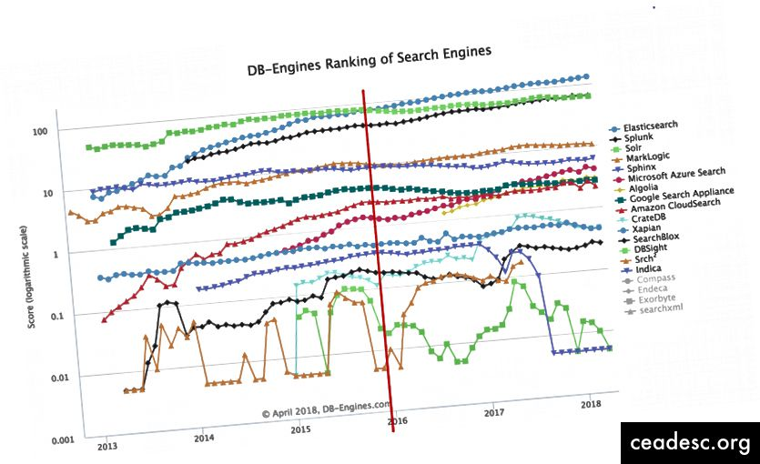 Tendance du classement des moteurs de recherche DB