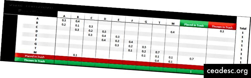 Funció de probabilitat de transició observada