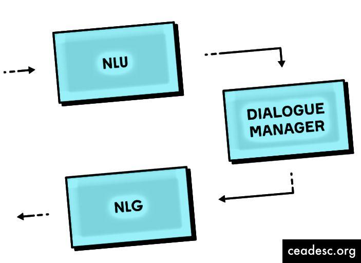 Billede 1. Dialogsystemarkitektur