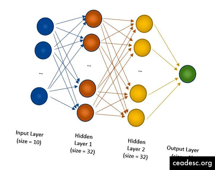 بنية الشبكة العصبية التي سنستخدمها لمشكلتنا