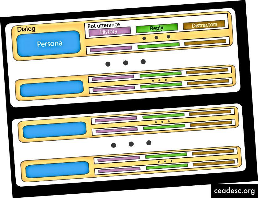 Tổ chức phiên bản JSON của PERSONA-CHAT