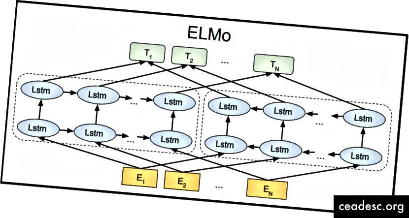 Arquitectura ELMO
