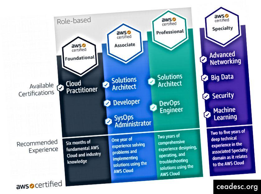 Saatavilla AWS-sertifikaatit vuonna 2019