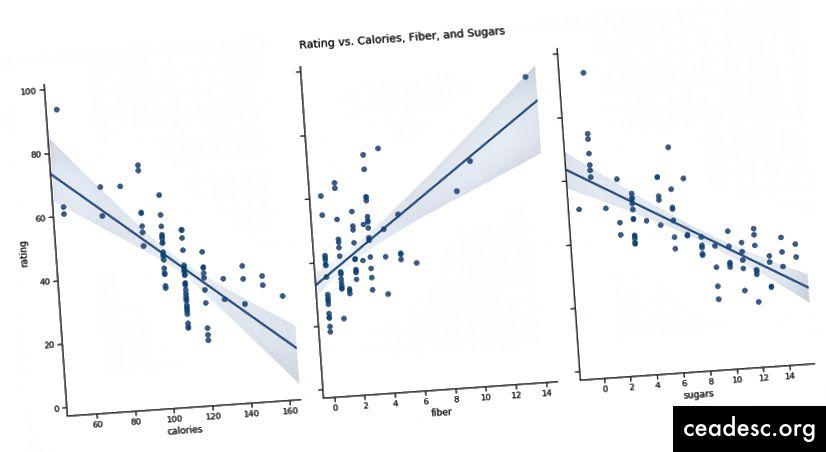 Gráfico de pares de cada variable predictiva con la variable de respuesta