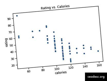 Az osztályozás és a kalóriák szórása